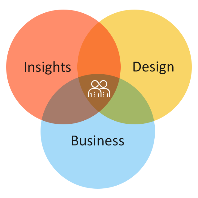 human-centred-design-consultancy